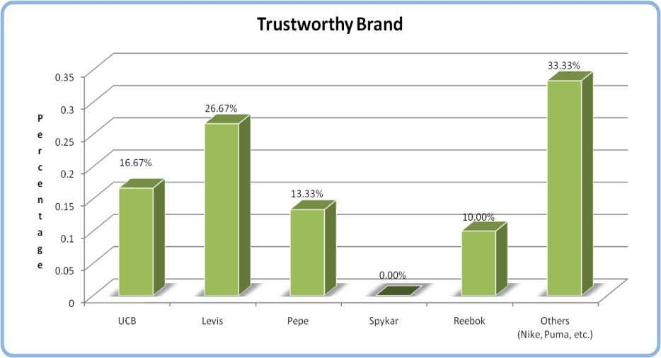 the brand they trust the most. The results are as follows: Most of the respondents' considered