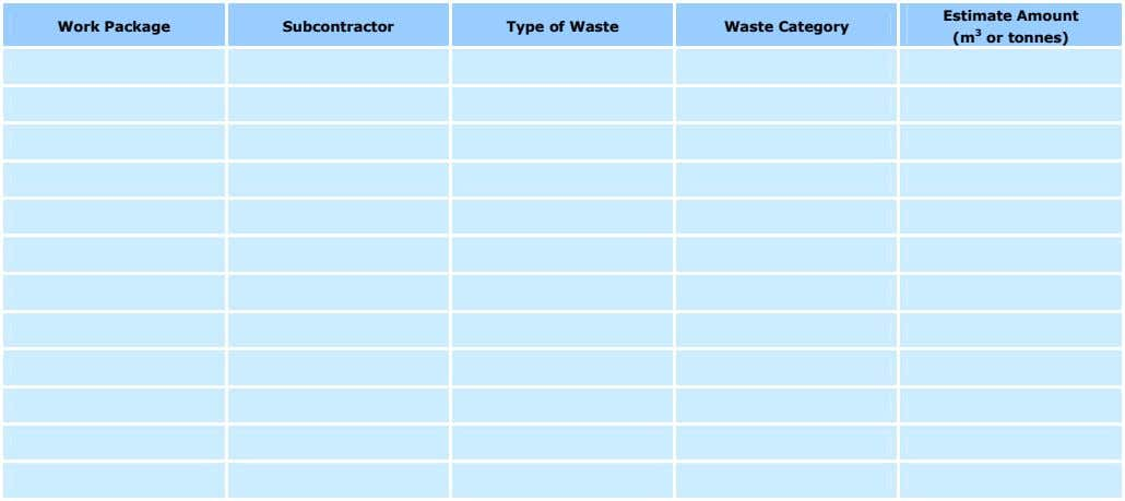 Estimate Amount Work Package Subcontractor Type of Waste Waste Category (m 3 or tonnes)