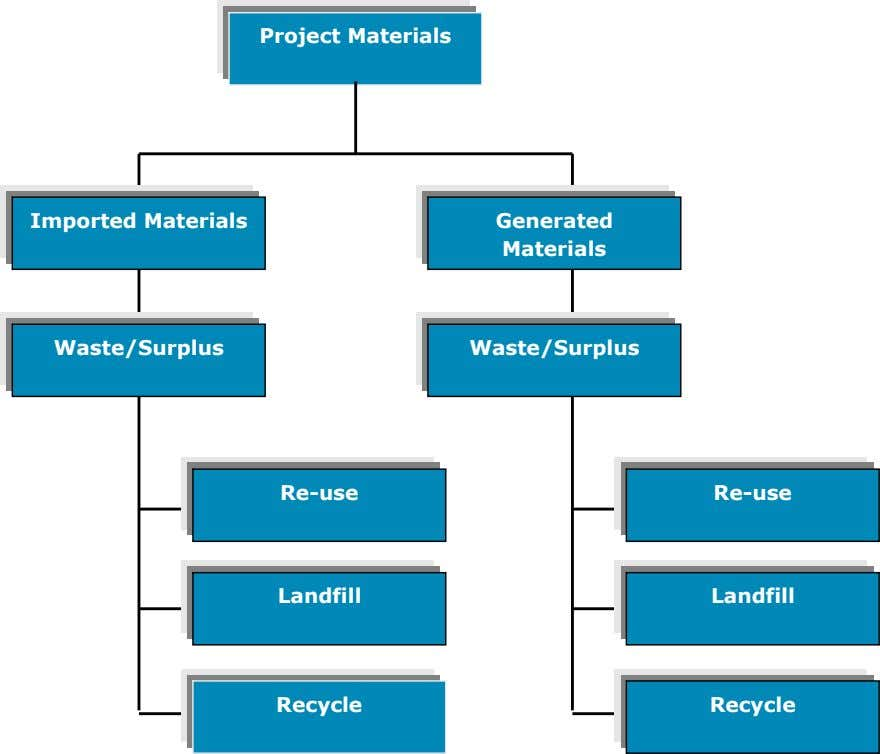 Project Materials Imported Materials Generated Materials Waste/Surplus Waste/Surplus Re-use Re-use Landfill