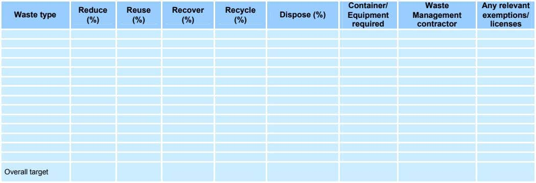 Container/ Waste Any relevant Reduce Reuse Recover Recycle Waste type Dispose (%) Equipment Management