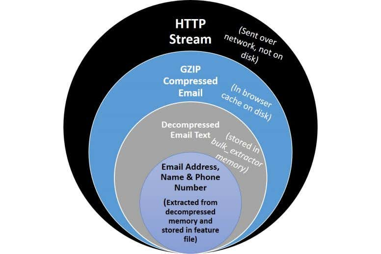 Figure 2: Forensic path of features found in email lead back to HTTP Stream 11052168704