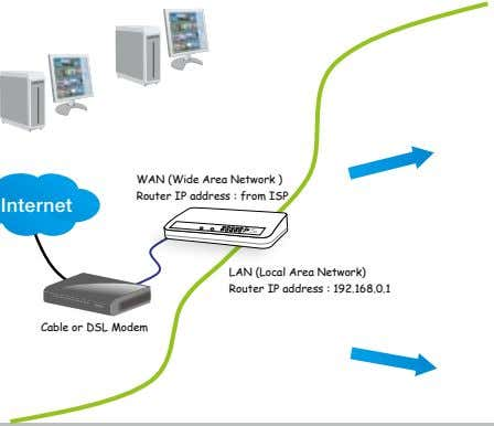 WAN (Wide Area Network ) Router IP address : from ISP PARTITION LINK RECEIVE POWER