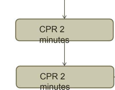 CPR 2 minutes CPR 2 minutes