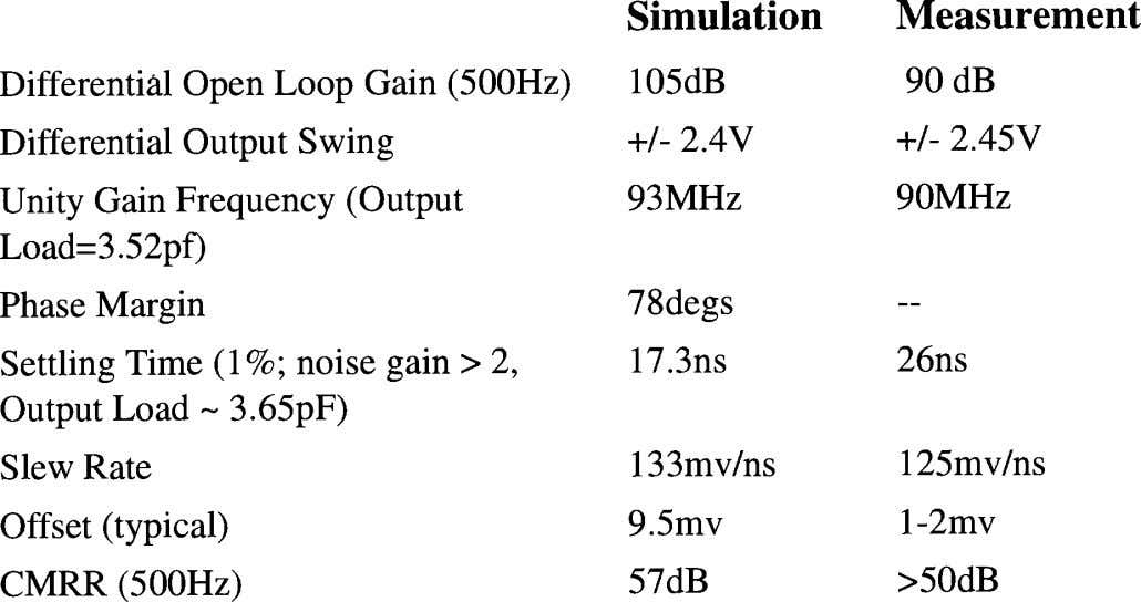 Table 2: © IEEE 1998 Opamp measured and simulated performance. 20.4-11