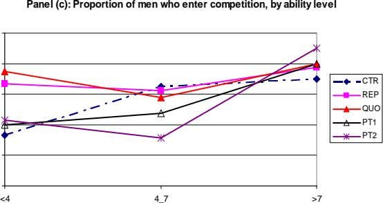Panel (c): Proportion of men who enter competition, by ability level CTR REP QUO PT1