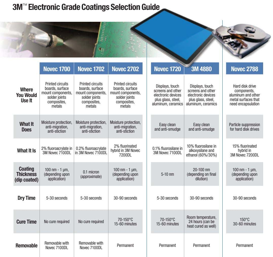 3M ™ Electronic Grade Coatings Selection Guide Novec 1700 Novec 1702 Novec 2702 Novec 1720 3M