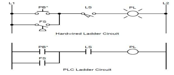 the PLC ladder language representation of the same circuit. Figure 3.1 Hardwired logic circuit and its