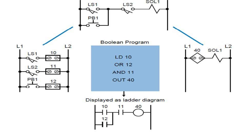 control program. Figure below shows a basic Boolean program. Figure 3.2 Hardwired logic circuit and its