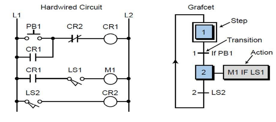one or more possible languages, including ladder diagrams. Figure 3.3 Hardwired logic circuit and its grafcet