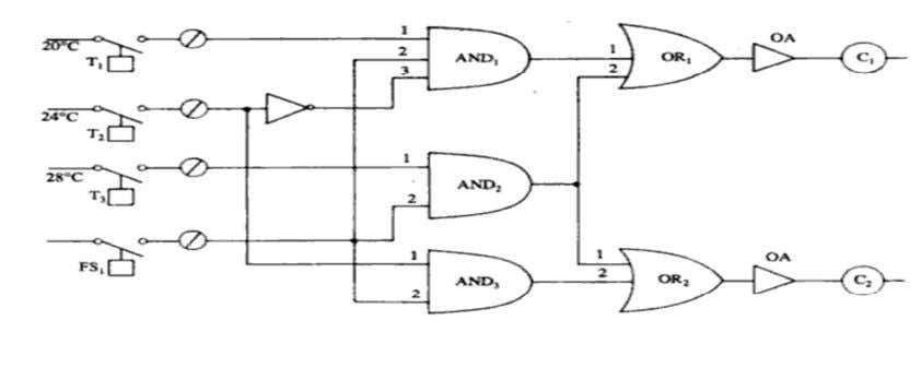 P a g e | 28 Figure 4.5 logic control circuit for 3 stage air conditioning