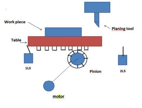 P a g e | 30 4. Control of Planar machine:- Figure 4.7 Planar machine In