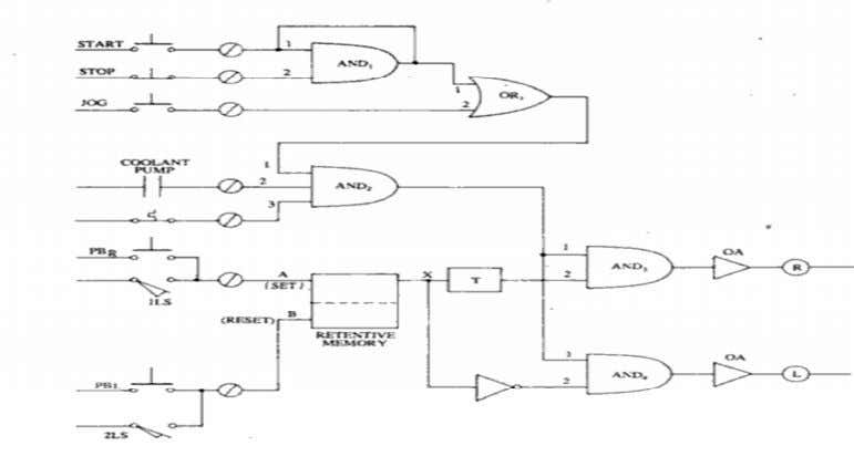 to the above mentioned control requirement shown in fig:- Figure 4.8 logic control circuit for planar