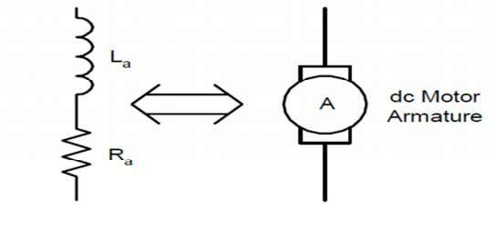 as lumped resistance and lumped inductance in series. Figure 4.11 dc motor armature model Since we