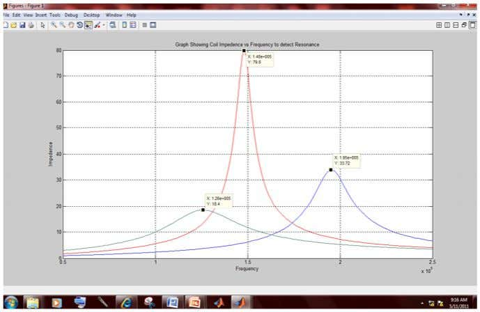 resonance of load circuit for different work pieces:- Figure 4.20 Matlab program and simulation curve for