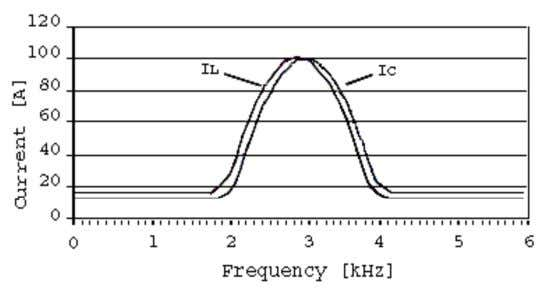 when operating frequency is above the resonance frequency Figure 4.21 Resonance curve for parallel circuit In