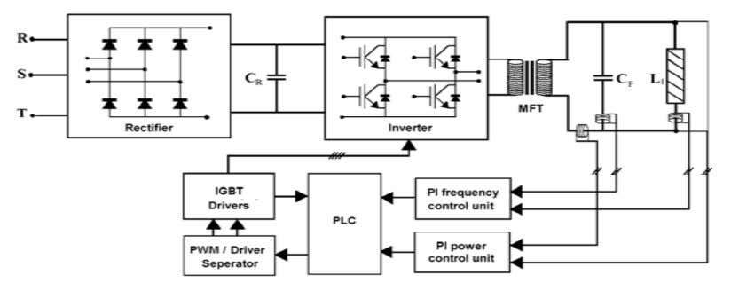 in reduced power losses in the semiconductor switches . Figure 4.22 Block diagram of induction steel