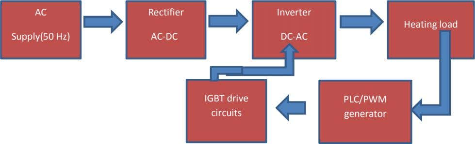 AC Rectifier Inverter Heating load Supply(50 Hz) AC-DC DC-AC IGBT drive PLC/PWM circuits generator