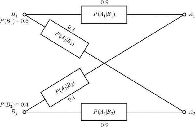 Figure 3.1-3 Binary symmetric communication system Diagrammatical model. The last two numbers are probabilities of system