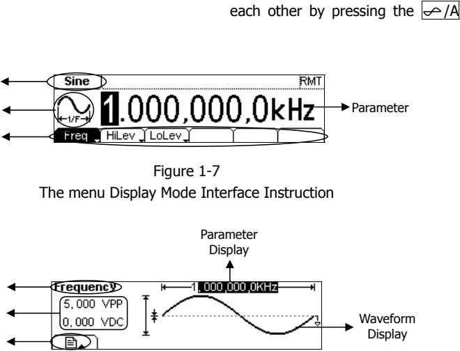 /A Parameter Figure 1-7 The menu Display Mode Interface Instruction Parameter Display Waveform Display
