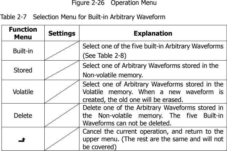 Figure 2-26 Operation Menu Table 2-7 Selection Menu for Built-in Arbitrary Waveform Function Settings Explanation