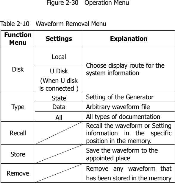 Figure 2-30 Operation Menu Table 2-10 Waveform Removal Menu Function Settings Explanation Menu Local Disk