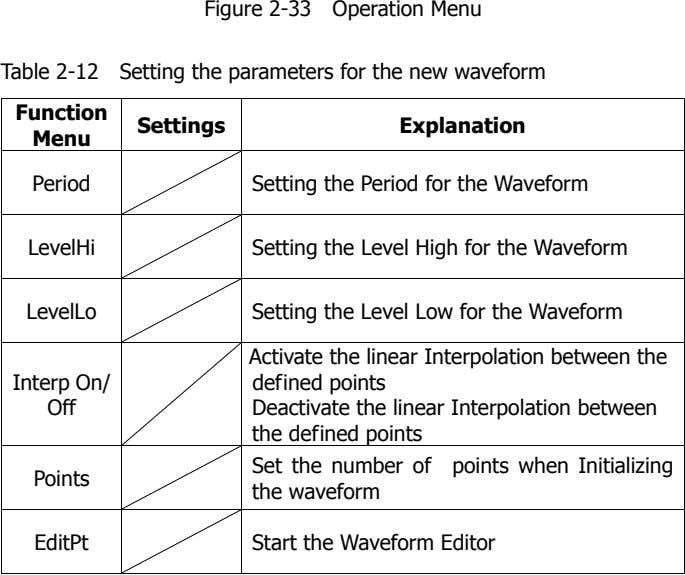 Figure 2-33 Operation Menu Table 2-12 Setting the parameters for the new waveform Function Settings