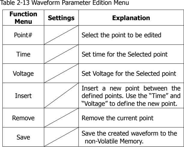 Table 2-13 Waveform Parameter Edition Menu Function Settings Explanation Menu Point# Select the point to