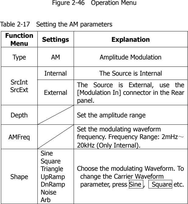 Figure 2-46 Operation Menu Table 2-17 Setting the AM parameters Function Settings Explanation Menu Type