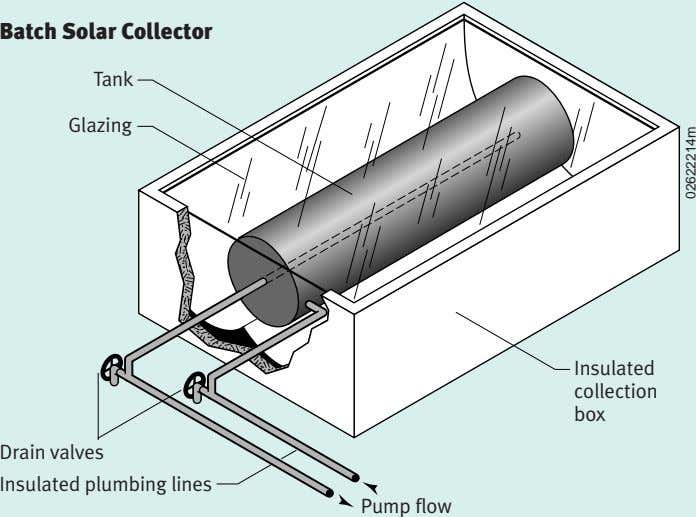 Batch Solar Collector Tank Glazing Insulated collection box Drain valves Insulated plumbing lines Pump flow