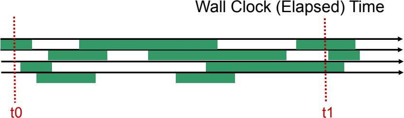 Wall Clock (Elapsed) Time t0 t1