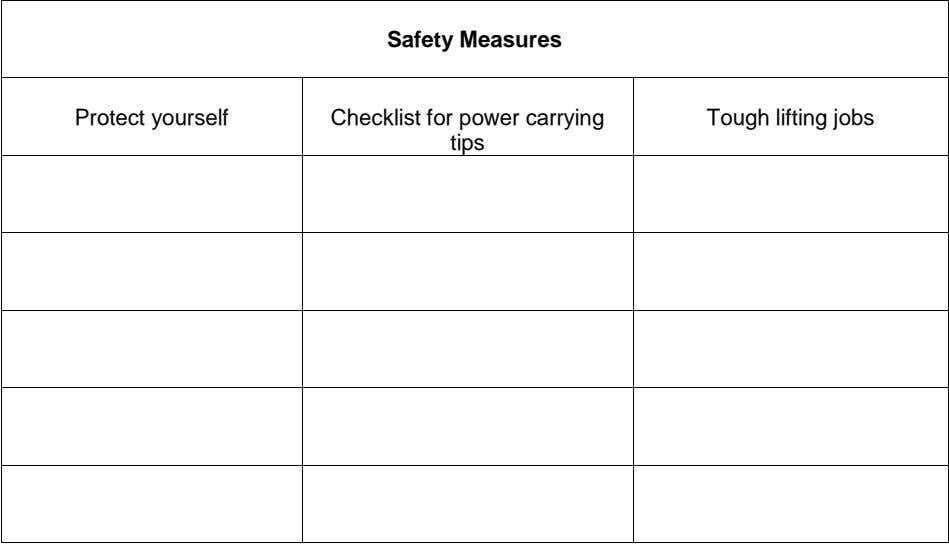 Safety Measures Protect yourself Checklist for power carrying tips Tough lifting jobs