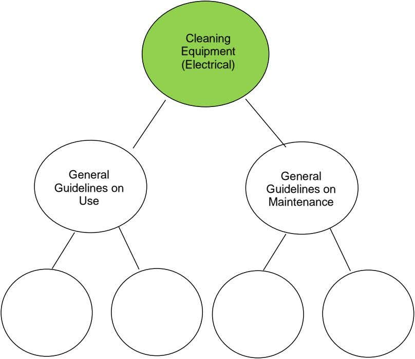 Cleaning Equipment (Electrical) General General Guidelines on Guidelines on Use Maintenance