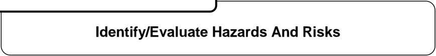 Identify/Evaluate Hazards And Risks