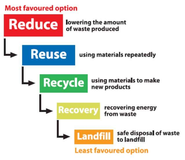 - capturing useful material for waste to energy programs. 3. Disaster Preparedness and Management aims to