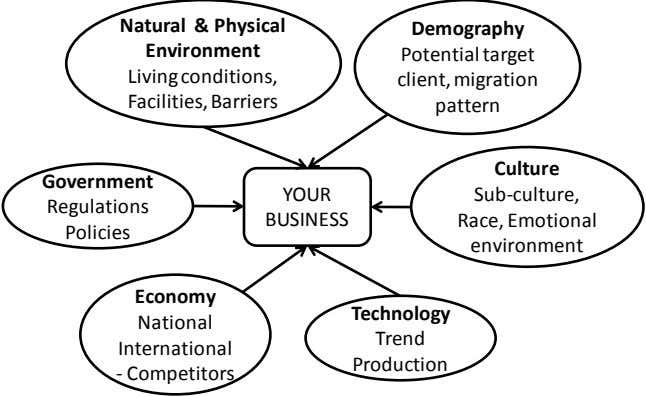 Natural & Physical Demography Environment Potential target Living conditions, client, migration Facilities,