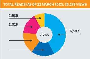 TOTAL READS (AS OF 22 MARCH 2012): 36,289 VIEWS 2,689 2,529 6,587 views