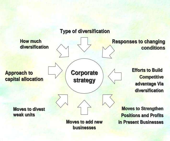 Type Type of of diversification diversification How How much much Responses Responses to to changing