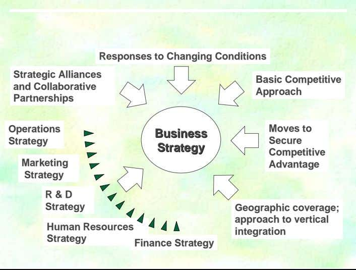 Responses Responses to to Changing Changing Conditions Conditions Strategic Strategic Alliances Alliances Basic Basic