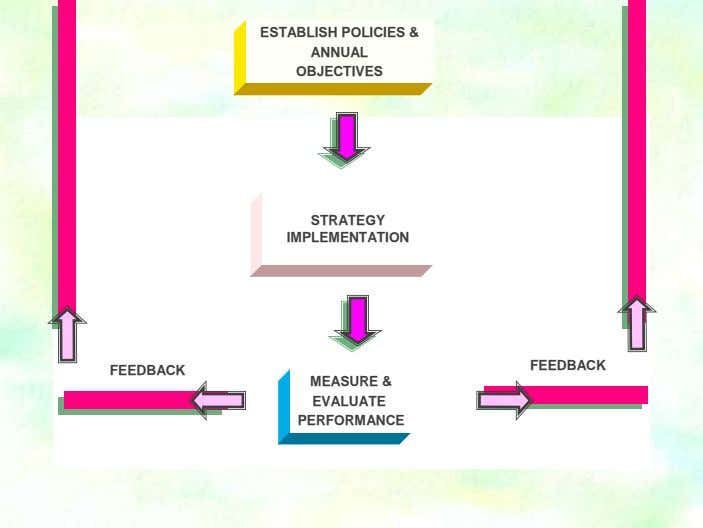 ESTABLISH POLICIES & ANNUAL OBJECTIVES STRATEGY IMPLEMENTATION FEEDBACK FEEDBACK MEASURE & EVALUATE