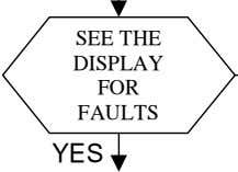 SEE THE DISPLAY FOR FAULTS YES