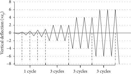 8 6 4 2 0 –2 –4 –6 –8 1 cycle 3 cycles 3 cycles
