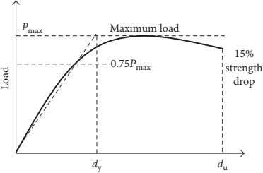 P Maximum load max 15% 0.75 P max strength drop d y d u Load