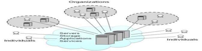 Figure 2-Cloud computing model (Source: http://www.opengroup.org/cloud/cloud/cloud_for_business/what.htm) The concept of cloud computing can be explained with the