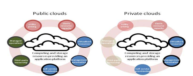  PaaS-Here a development environment is provided which includes Operating system, Database, webserver  IaaS-They offer