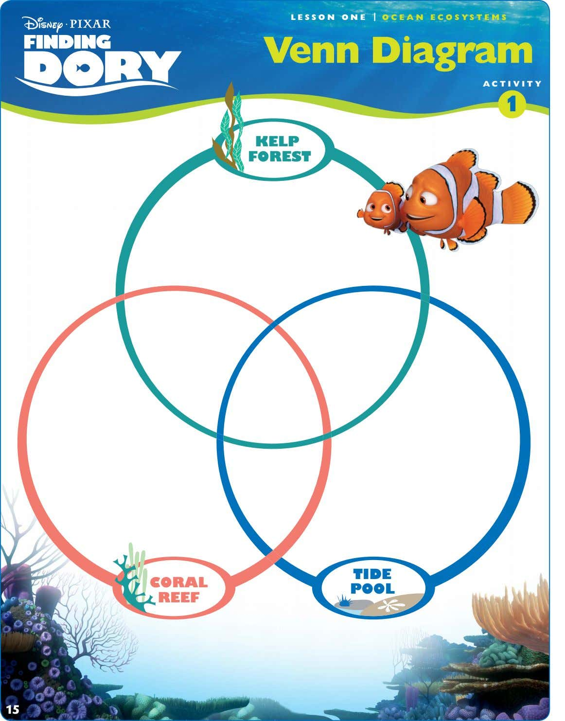 LESSON ONE | OCEAN ECOSYSTEMS Venn Diagram ACTIVITY 1 KELP FOREST TIDE CORAL POOL REEF