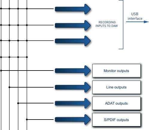 USB interface RECORDING INPUTS TO DAW Monitor outputs Line outputs ADAT outputs S/PDIF outputs
