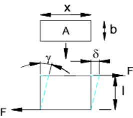 Strain Energy Direct Shear Alternatively allowing z to be a variable: Strain Energy