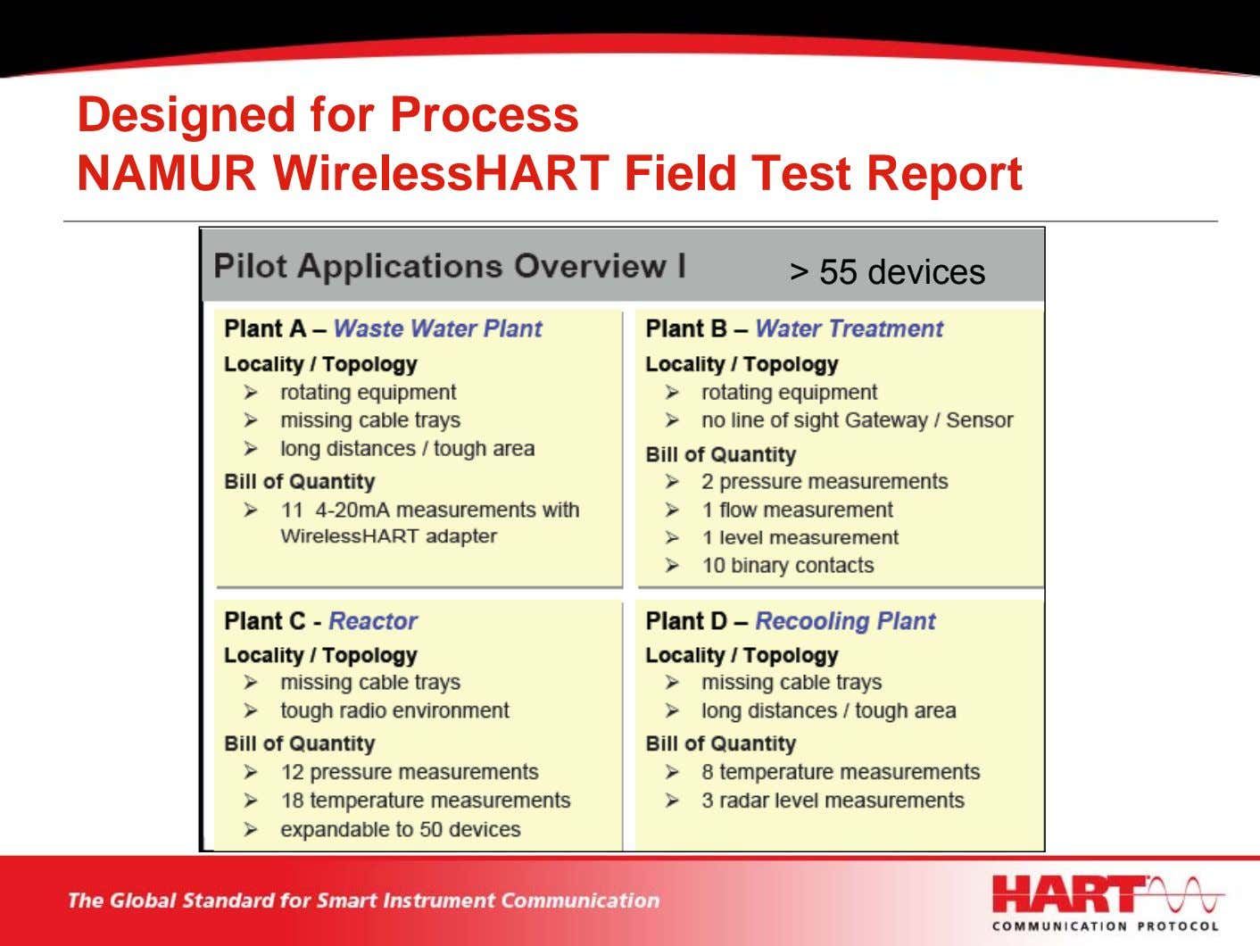 Designed for Process NAMUR WirelessHART Field Test Report > 55 devices