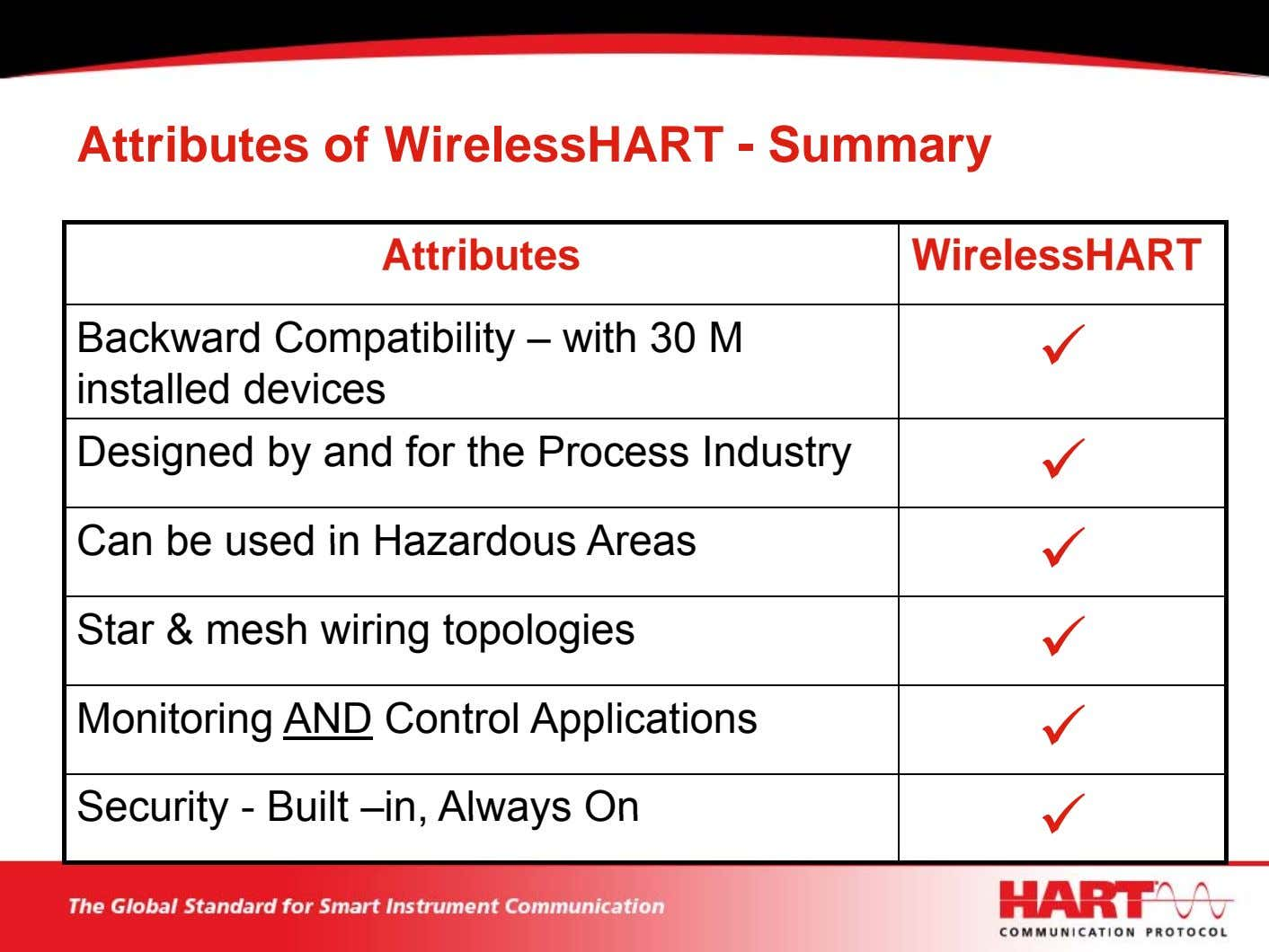 Attributes of WirelessHART - Summary Attributes WirelessHART Backward Compatibility – with 30 M installed devices