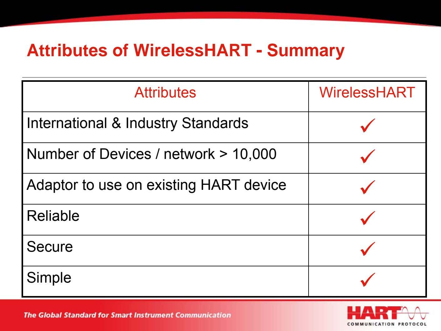 Attributes of WirelessHART - Summary Attributes WirelessHART International & Industry Standards Number of Devices